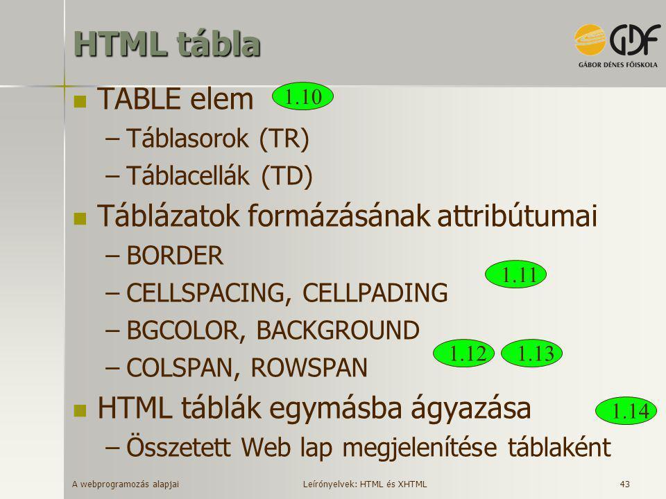 A webprogramozás alapjai 43 HTML tábla  TABLE elem –Táblasorok (TR) –Táblacellák (TD)  Táblázatok formázásának attribútumai –BORDER –CELLSPACING, CE