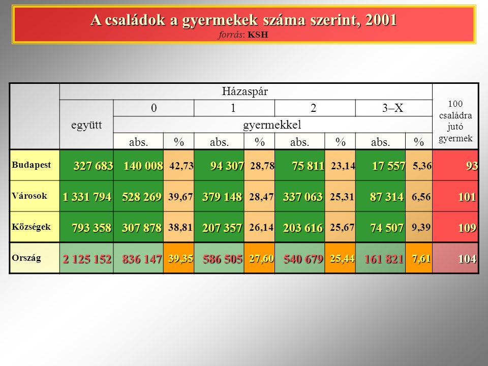 Házaspár 100 családra jutó gyermek együtt 01 2 3–X gyermekkel abs.% % % % Budapest 327 683 140 008 42,73 94 307 28,78 75 811 23,14 17 557 5,3693 Város