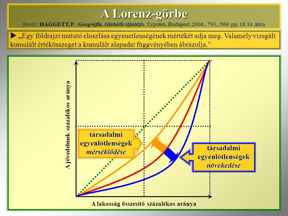 A jövedelmek százalékos aránya A Lorenz-görbe A Lorenz-görbe forrás: HAGGETT, P.: Geográfia. Globális szintézis. Typotex, Budapest, 2006., 793., 569.