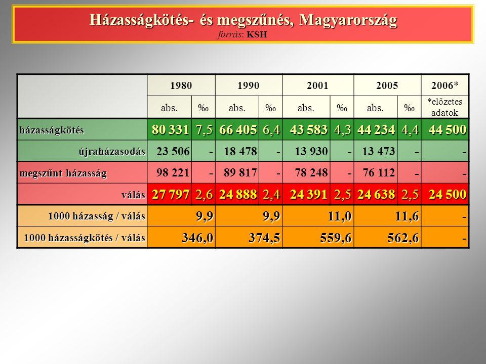 Házasságkötés- és megszűnés, Magyarország forrás: KSH 19801990200120052006* abs.‰ ‰ ‰ ‰ *előzetes adatok házasságkötés 80 331 7,5 66 405 6,4 43 583 4,