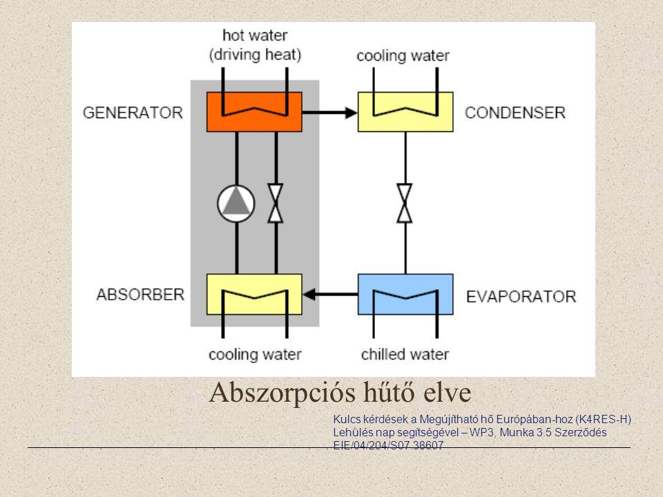 Abszorpciós hűtő elve Kulcs kérdések a Megújítható hő Európában-hoz (K4RES-H) Lehülés nap segítségével – WP3, Munka 3.5 Szerződés EIE/04/204/S07.38607