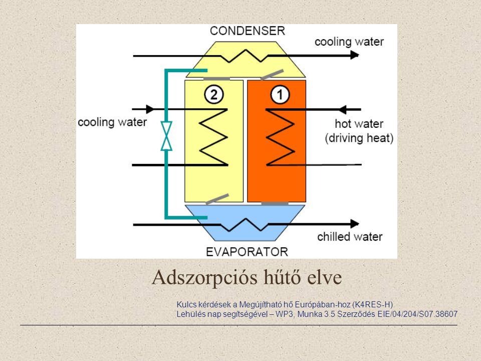 Adszorpciós hűtő elve Kulcs kérdések a Megújítható hő Európában-hoz (K4RES-H) Lehülés nap segítségével – WP3, Munka 3.5 Szerződés EIE/04/204/S07.38607
