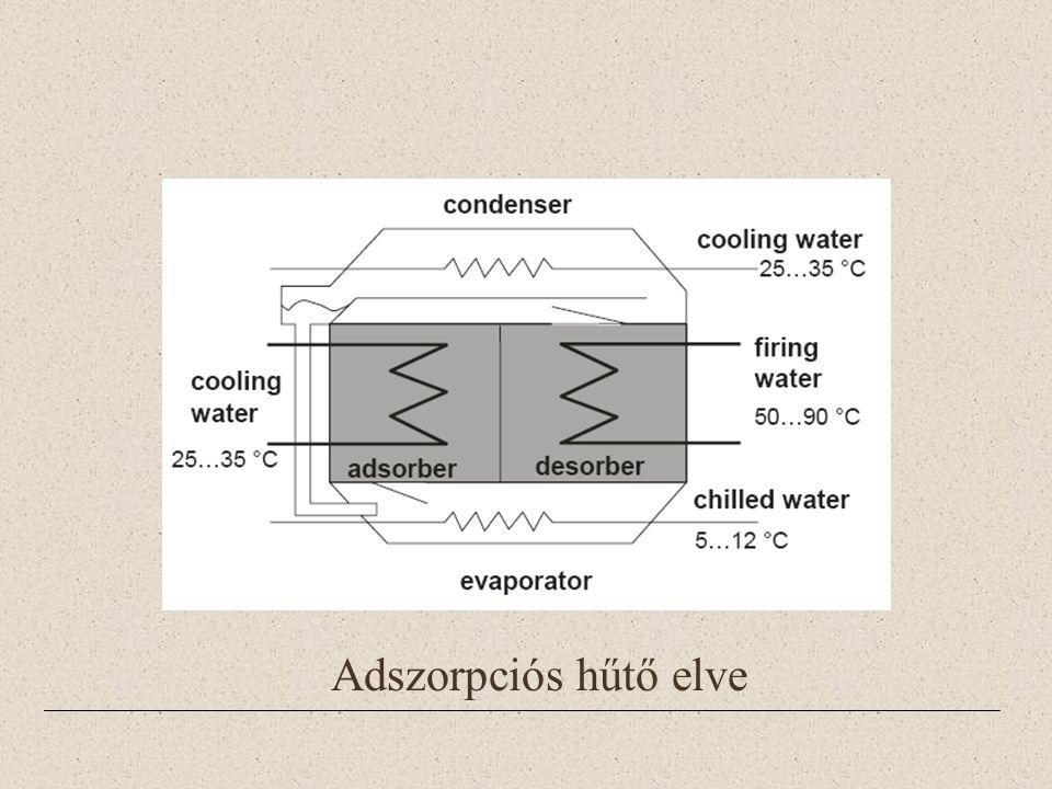 Adszorpciós hűtő elve