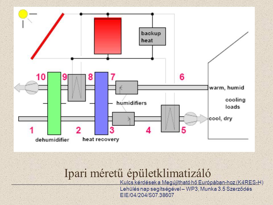 Kulcs kérdések a Megújítható hő Európában-hoz (K4RES-H) Lehülés nap segítségével – WP3, Munka 3.5 Szerződés EIE/04/204/S07.38607 Ipari méretű épületklimatizáló