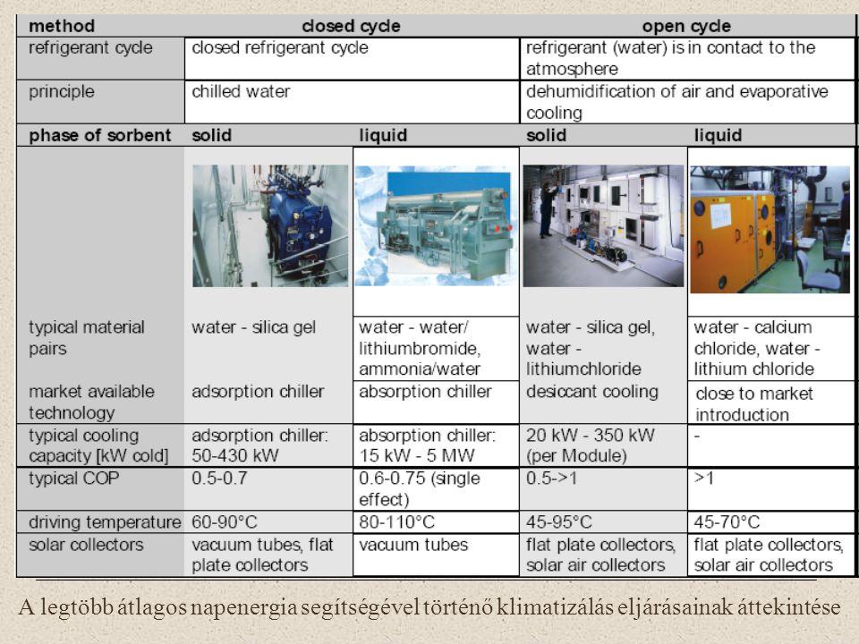 A legtöbb átlagos napenergia segítségével történő klimatizálás eljárásainak áttekintése