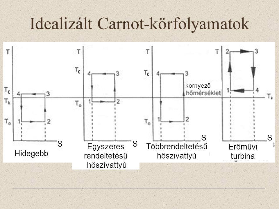 Idealizált Carnot-körfolyamatok környező Egyszeres rendeltetésű hőszivattyú Többrendeltetésű hőszivattyú Erőművi turbina S SS S Hidegebb