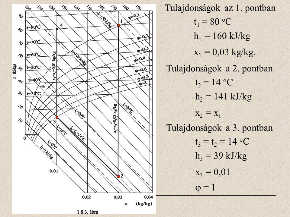 Tulajdonságok az 1. pontban t 1 = 80 o C h 1 = 160 kJ/kg x 1 = 0,03 kg/kg. Tulajdonságok a 2. pontban t 2 = 14 o C h 2 = 141 kJ/kg x 2 = x 1 Tulajdons