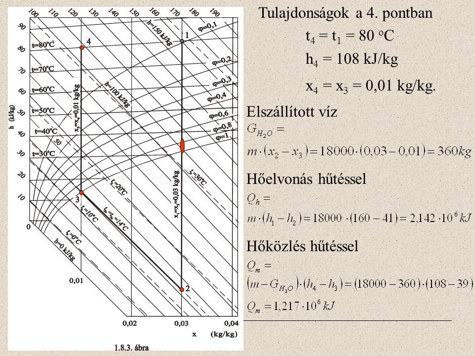 Tulajdonságok a 4. pontban t 4 = t 1 = 80 o C h 4 = 108 kJ/kg x 4 = x 3 = 0,01 kg/kg. Elszállított víz Hőelvonás hűtéssel Hőközlés hűtéssel