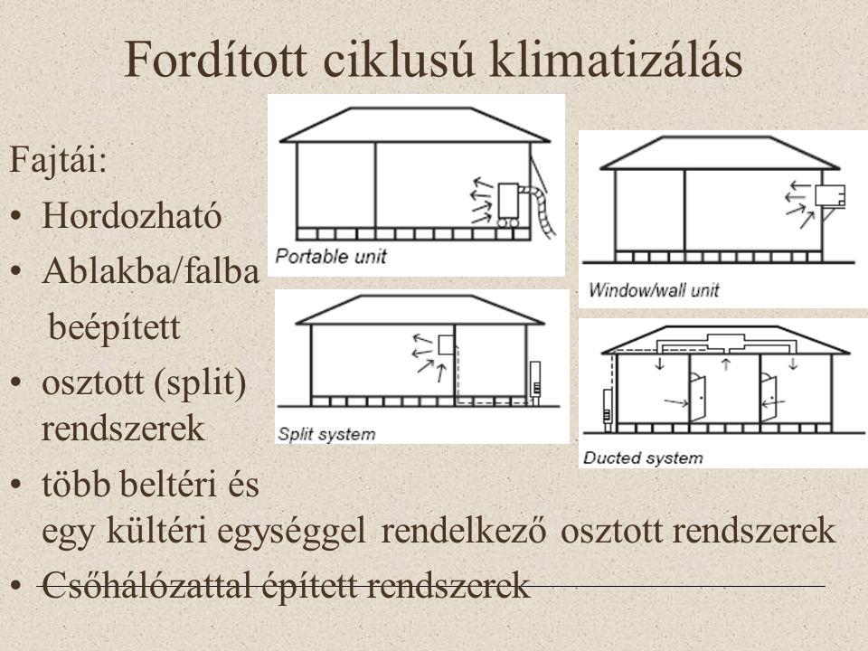 Fajtái: •Hordozható •Ablakba/falba beépített •osztott (split) rendszerek •több beltéri és egy kültéri egységgel rendelkező osztott rendszerek •Csőhálózattal épített rendszerek Fordított ciklusú klimatizálás