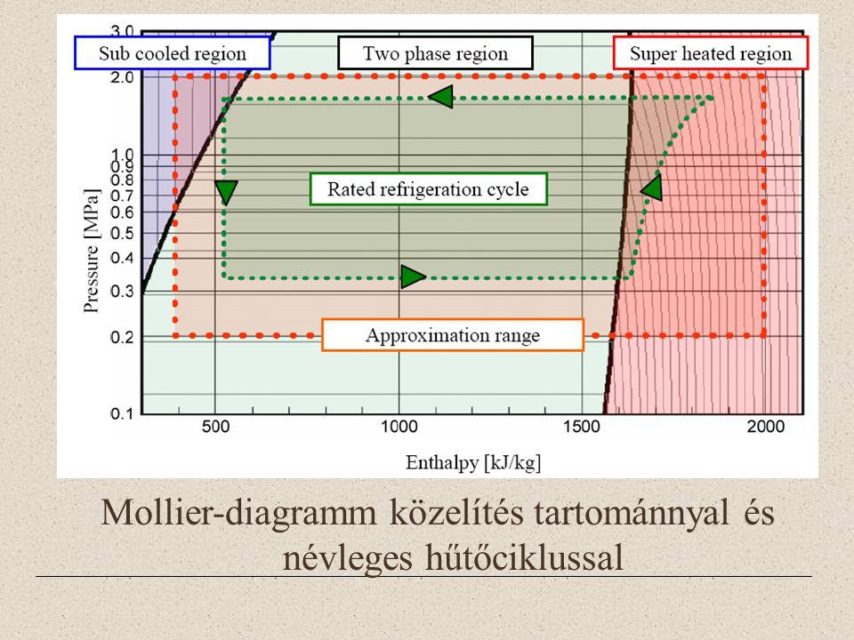 Mollier-diagramm közelítés tartománnyal és névleges hűtőciklussal