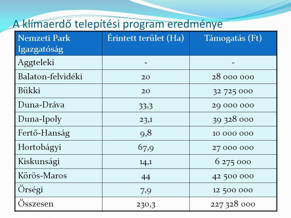 A klímaerdő telepítési program eredménye Nemzeti Park Igazgatóság Érintett terület (Ha)Támogatás (Ft) Aggteleki-- Balaton-felvidéki2028 000 000 Bükki2