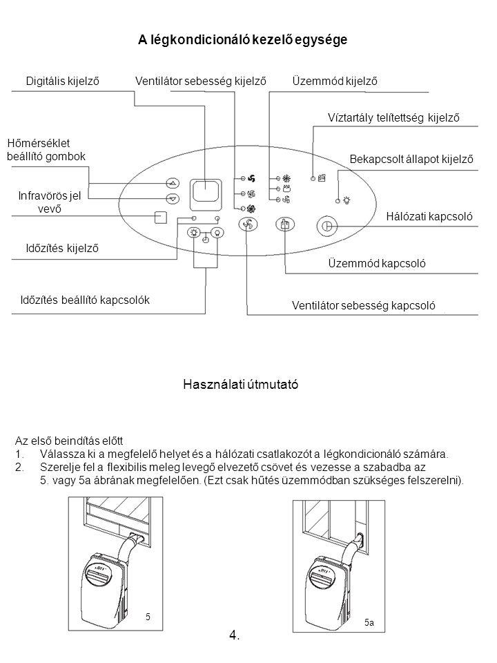 A légkondicionáló kezelő egysége 4.