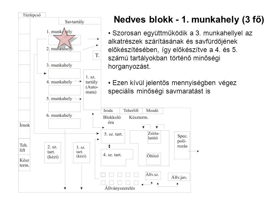 Nedves blokk - 1.munkahely (3 fő) • Szorosan együttműködik a 3.