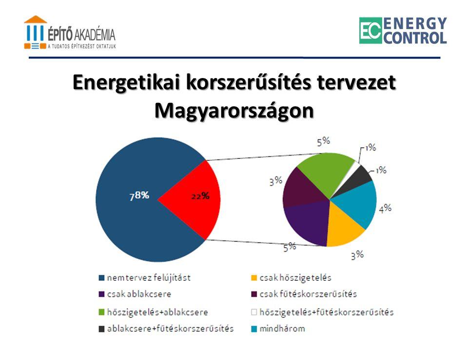 Energetikai korszerűsítés tervezet Magyarországon