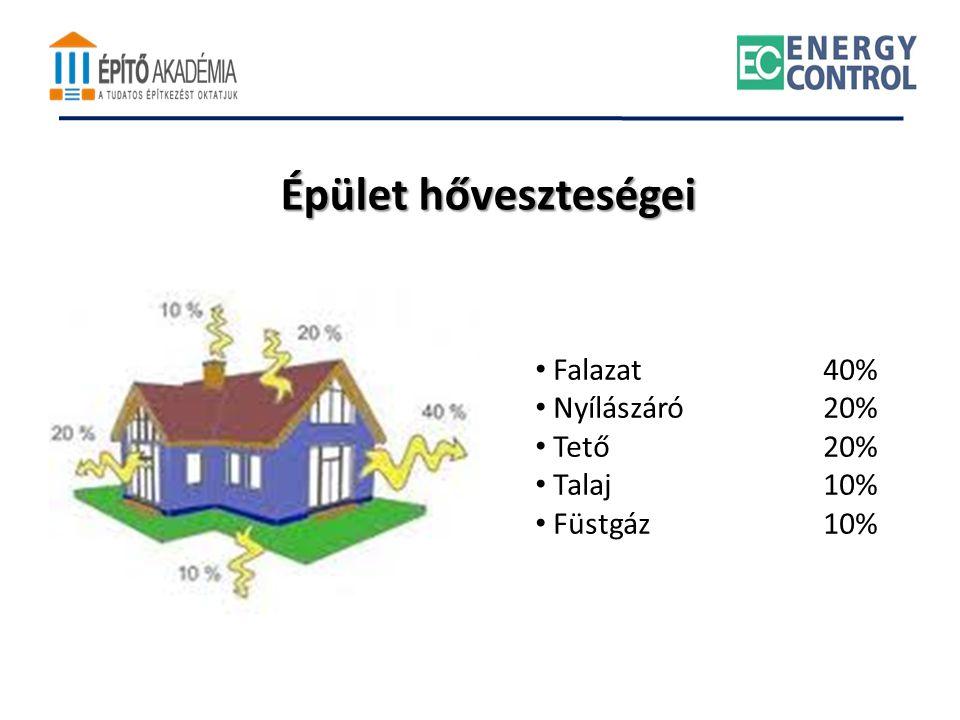 Épület hőveszteségei • Falazat40% • Nyílászáró20% • Tető20% • Talaj10% • Füstgáz10%