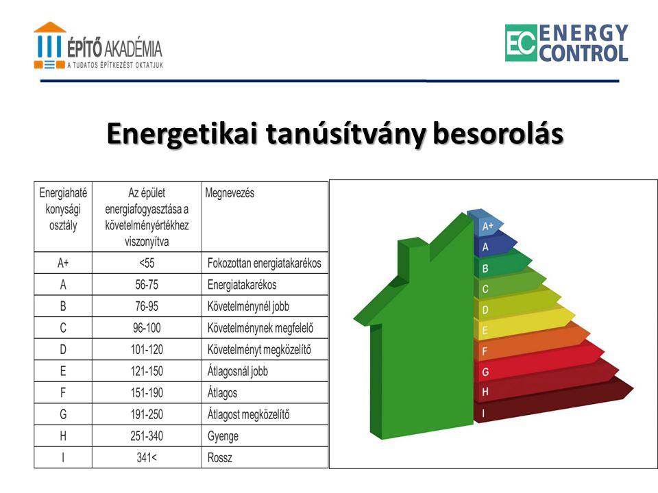 Energetikai tanúsítvány besorolás