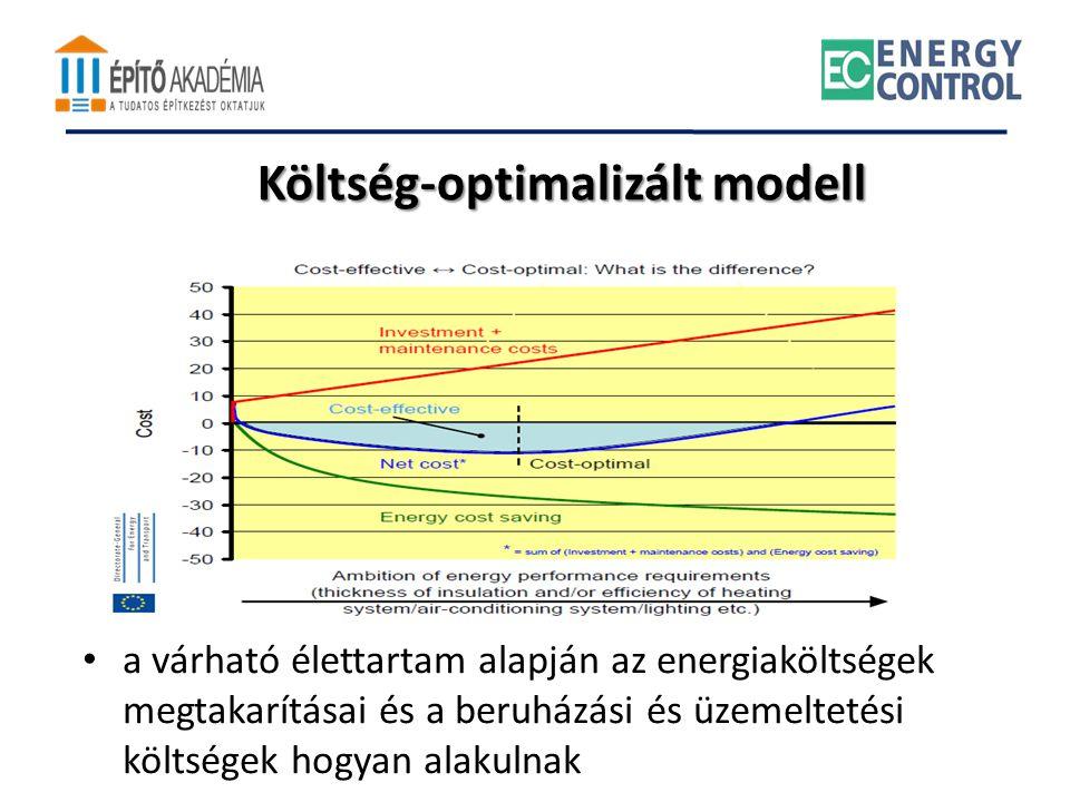 • a várható élettartam alapján az energiaköltségek megtakarításai és a beruházási és üzemeltetési költségek hogyan alakulnak Költség-optimalizált mode