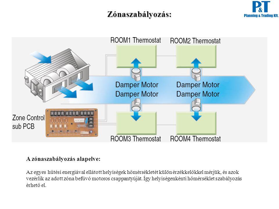 Zónaszabályozás: A zónaszabályozás alapelve: Az egyes hűtési energiával ellátott helyiségek hőmérsékletét külön érzékkelőkkel mérjük, és azok vezérlik