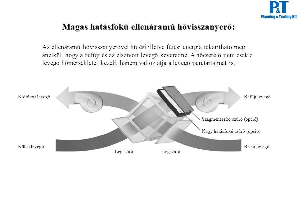 Magas hatásfokú ellenáramú hővisszanyerő: Az ellenáramú hővisszanyerővel hűtési illetve fűtési energia takarítható meg anélkül, hogy a befújt és az el