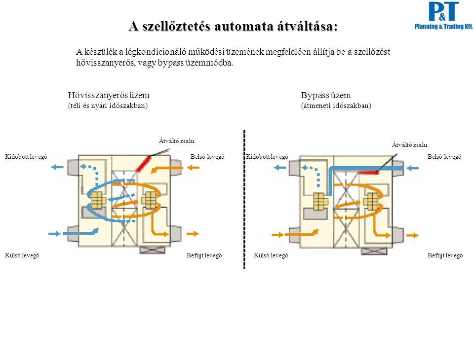 A szellőztetés automata átváltása: A készülék a légkondicionáló működési üzemének megfelelően állítja be a szellőzést hővisszanyerős, vagy bypass üzem