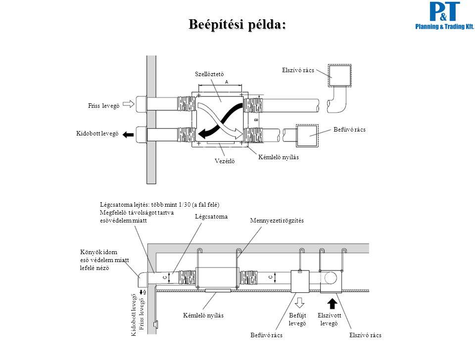 Beépítési példa: Elszívó rács Befúvó rács Kémlelő nyílás Vezérlő Szellőztető Friss levegő Kidobott levegő Légcsatorna Mennyezeti rögzítés Elszívó rács