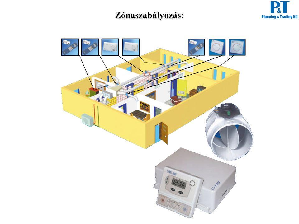 Zónaszabályozás: A zónaszabályozás alapelve: Az egyes hűtési energiával ellátott helyiségek hőmérsékletét külön érzékkelőkkel mérjük, és azok vezérlik az adott zóna befúvó motoros csappantyúját.