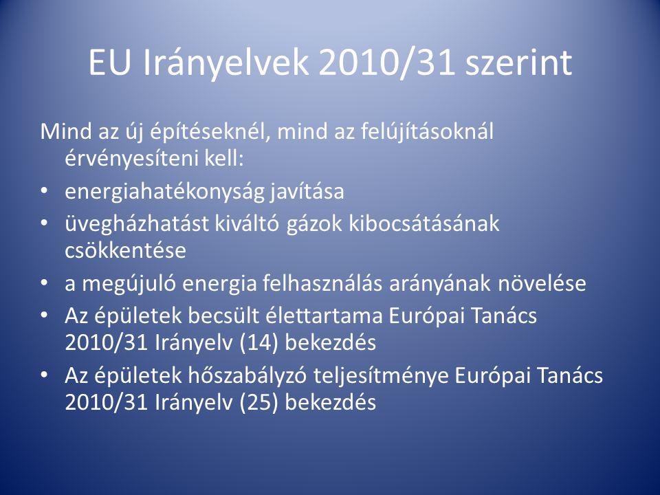EU Irányelvek 2010/31 szerint Mind az új építéseknél, mind az felújításoknál érvényesíteni kell: • energiahatékonyság javítása • üvegházhatást kiváltó