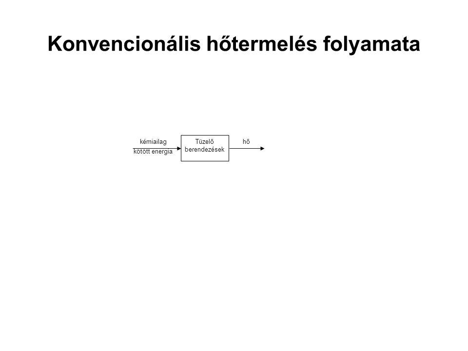 Konvencionális hőtermelés folyamata Tüzelő berendezések hőkémiailag kötött energia