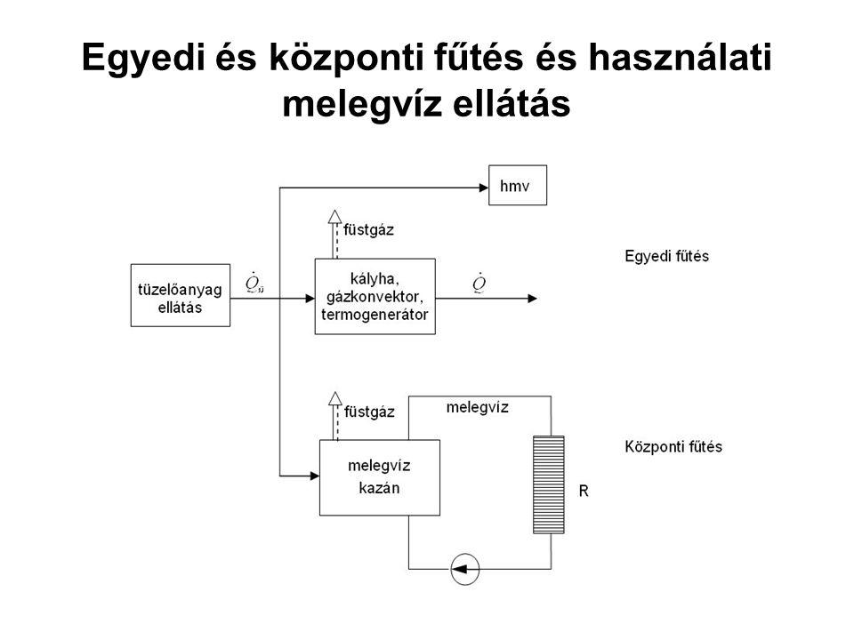 Egyedi és központi fűtés és használati melegvíz ellátás