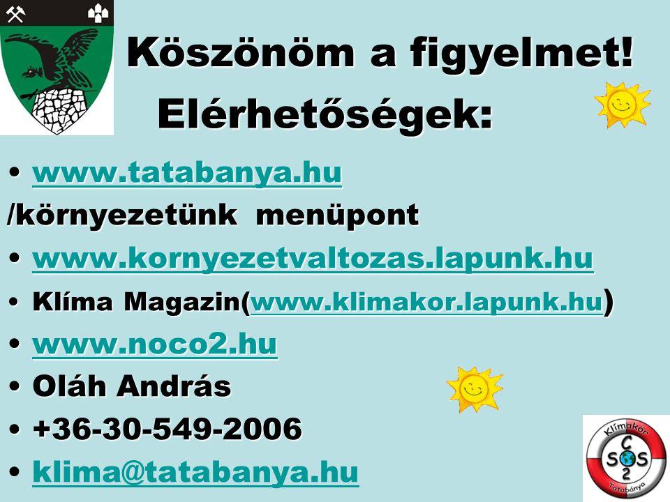 Elérhetőségek: •www.tatabanya.hu www.tatabanya.hu /környezetünk menüpont •www.kornyezetvaltozas.lapunk.hu www.kornyezetvaltozas.lapunk.hu •Klíma Magazin(www.klimakor.lapunk.hu ) www.klimakor.lapunk.hu •www.noco2.hu www.noco2.hu •Oláh András •+36-30-549-2006 •klima@tatabanya.huklima@tatabanya.hu Köszönöm a figyelmet!