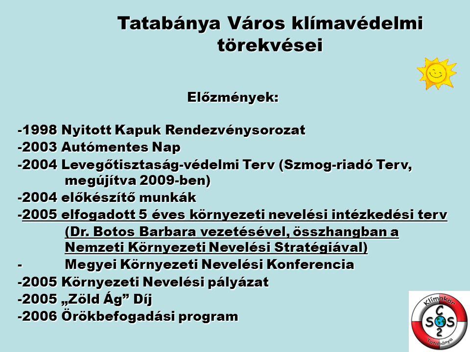 Tatabánya Város klímavédelmi törekvései Előzmények: -1998 Nyitott Kapuk Rendezvénysorozat -2003 Autómentes Nap -2004 Levegőtisztaság-védelmi Terv (Szm