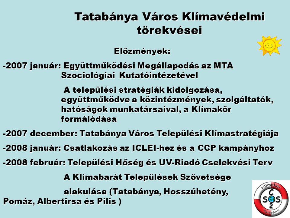 Tatabánya Város Klímavédelmi törekvései Előzmények: -2007 január: Együttműködési Megállapodás az MTA Szociológiai Kutatóintézetével A települési stratégiák kidolgozása, együttműködve a közintézmények, szolgáltatók, hatóságok munkatársaival, a Klímakör formálódása A települési stratégiák kidolgozása, együttműködve a közintézmények, szolgáltatók, hatóságok munkatársaival, a Klímakör formálódása -2007 december: Tatabánya Város Települési Klímastratégiája -2008 január: Csatlakozás az ICLEI-hez és a CCP kampányhoz -2008 február: Települési Hőség és UV-Riadó Cselekvési Terv A Klímabarát Települések Szövetsége A Klímabarát Települések Szövetsége alakulása (Tatabánya, Hosszúhetény, Pomáz, Albertirsa és Pilis alakulása (Tatabánya, Hosszúhetény, Pomáz, Albertirsa és Pilis )