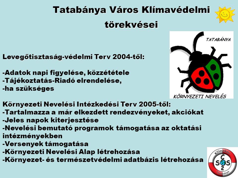Tatabánya Város Klímavédelmi törekvései Levegőtisztaság-védelmi Terv 2004-től: -Adatok napi figyelése, közzététele -Tájékoztatás-Riadó elrendelése, -h