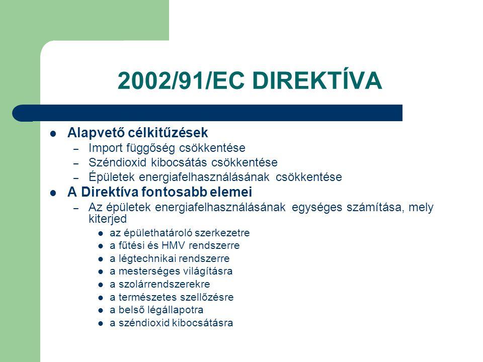 2002/91/EC DIREKTÍVA  Alapvető célkitűzések – Import függőség csökkentése – Széndioxid kibocsátás csökkentése – Épületek energiafelhasználásának csök