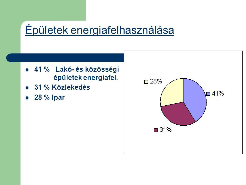 Épületek energiafelhasználása  41 % Lakó- és közösségi épületek energiafel.  31 % Közlekedés  28 % Ipar