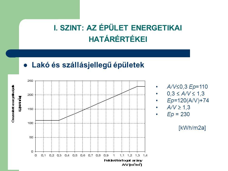 I. SZINT: AZ ÉPÜLET ENERGETIKAI HATÁRÉRTÉKEI  Lakó és szállásjellegű épületek •A/V  0,3 Ep=110 •0,3  A/V  1,3 •Ep=120(A/V)+74 •A/V  1,3 •Ep = 230