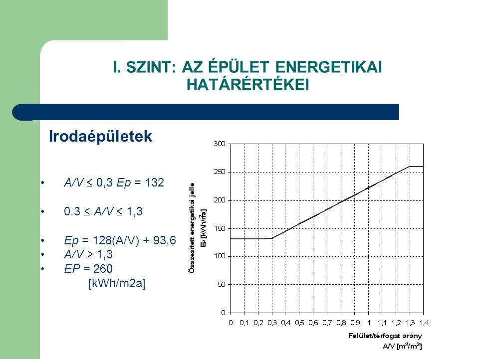 I. SZINT: AZ ÉPÜLET ENERGETIKAI HATÁRÉRTÉKEI Irodaépületek •A/V  0,3 Ep = 132 •0.3  A/V  1,3 •Ep = 128(A/V) + 93,6 •A/V  1,3 •EP = 260 [kWh/m2a]