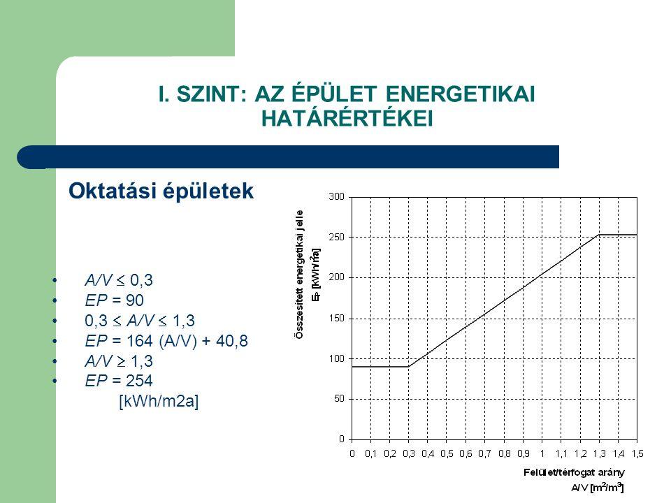 I. SZINT: AZ ÉPÜLET ENERGETIKAI HATÁRÉRTÉKEI Oktatási épületek •A/V  0,3 •EP = 90 •0,3  A/V  1,3 •EP = 164 (A/V) + 40,8 •A/V  1,3 •EP = 254 [kWh/m