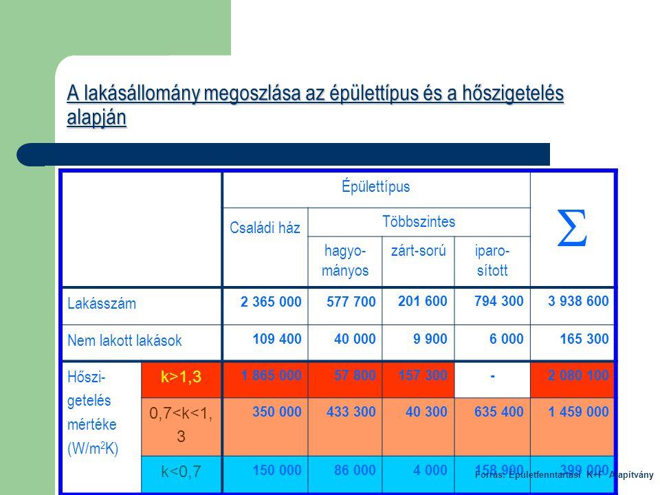 2002/91/EC DIREKTÍVA – Kazánok és légkondicionáló rendszerek felülvizsgálat  a 100 kW-nál nagyobb teljesítményű kazánokat legalább három évenként kell ellenőrizni  a 20-100 kW teljesítményű hőtermelő berendezések energetikai felülvizsgálatát öt évenként kell elvégezni  a 15 évnél idősebb 20 kW-nál nagyobb teljesítményű hőtermelő berendezéseket és a kapcsolódó fűtési rendszereket energetikai szempontból felül kell vizsgálni  a 12 kW-nál nagyobb teljesítményű légkondicionáló rendszerek felülvizsgálatát is el kell végezni.
