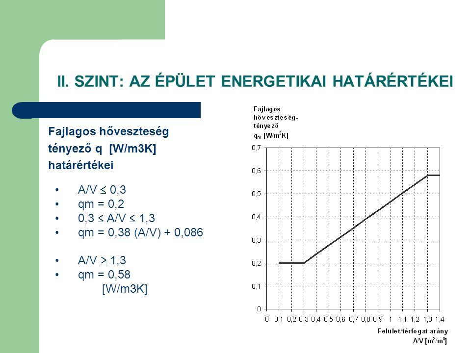 II. SZINT: AZ ÉPÜLET ENERGETIKAI HATÁRÉRTÉKEI Fajlagos hőveszteség tényező q [W/m3K] határértékei •A/V  0,3 •qm = 0,2 •0,3  A/V  1,3 •qm = 0,38 (A/