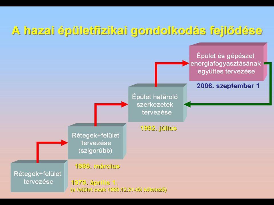 Épületek hővédelmi előírásai Magyarországon Történeti áttekintés  1965–1979 ME 30-65 – kfal  1,36 W/m2K  1979–1986 MSZ 04.–140/2: – 79 – kfal = 0,85 W/m2K – kfödém = 0,4 W/m2K – kablak = 3,0 W/m2K  1986–1991 MSZ 04.