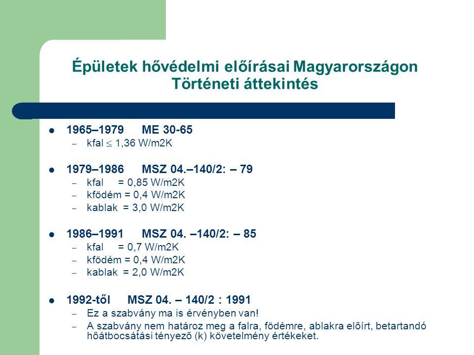 Épületek hővédelmi előírásai Magyarországon Történeti áttekintés  1965–1979 ME 30-65 – kfal  1,36 W/m2K  1979–1986 MSZ 04.–140/2: – 79 – kfal = 0,8