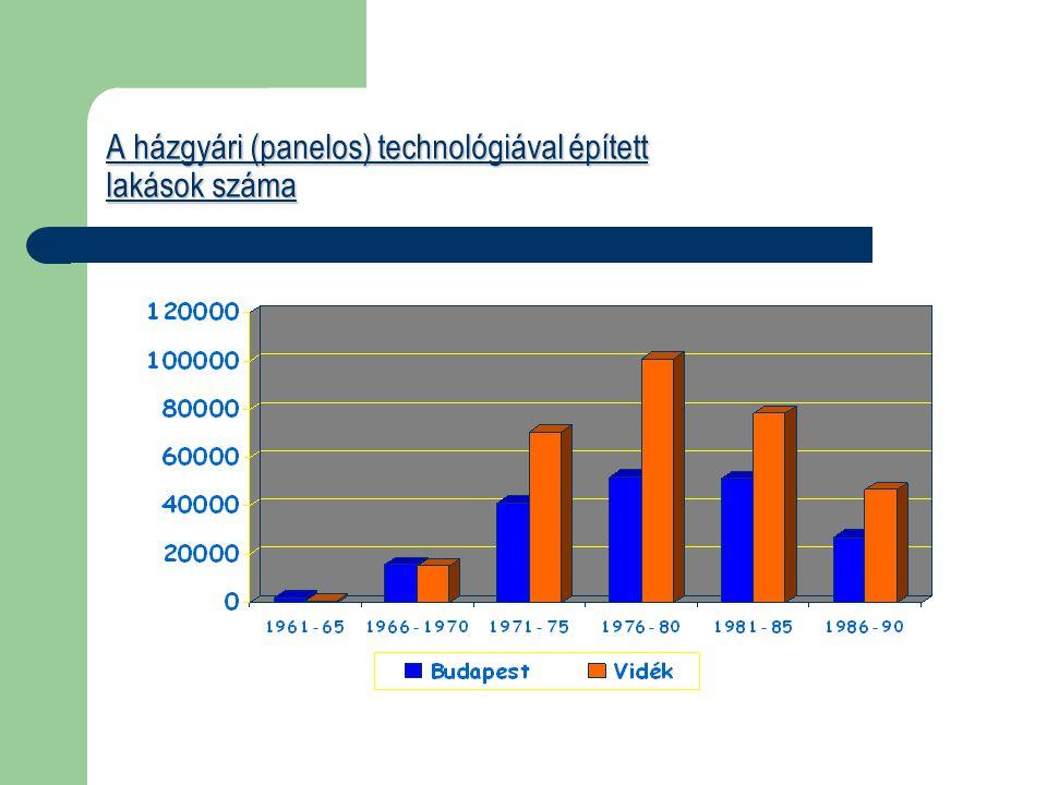 A házgyári (panelos) technológiával épített lakások száma
