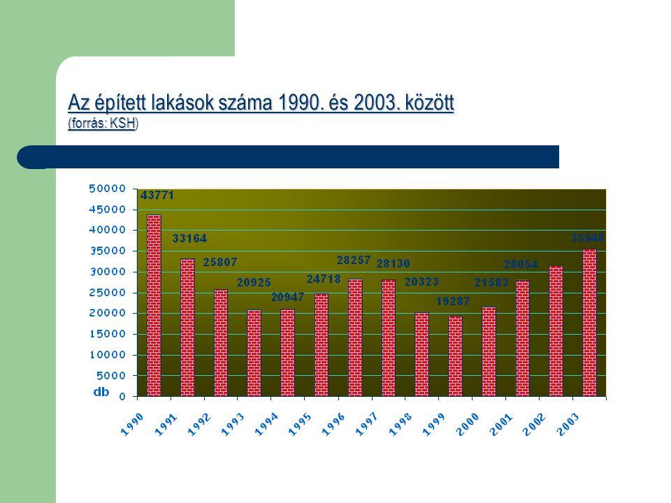 Az épített lakások száma 1990. és 2003. között (forrás: KSH Az épített lakások száma 1990. és 2003. között (forrás: KSH)