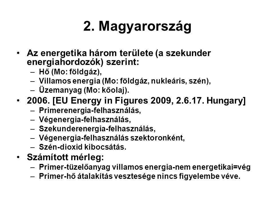 2. Magyarország •Az energetika három területe (a szekunder energiahordozók) szerint: –Hő (Mo: földgáz), –Villamos energia (Mo: földgáz, nukleáris, szé