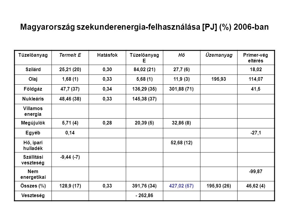 Magyarország szekunderenergia-felhasználása [PJ] (%) 2006-ban TüzelőanyagTermelt EHatásfokTüzelőanyag E HőÜzemanyagPrimer-vég eltérés Szilárd25,21 (20