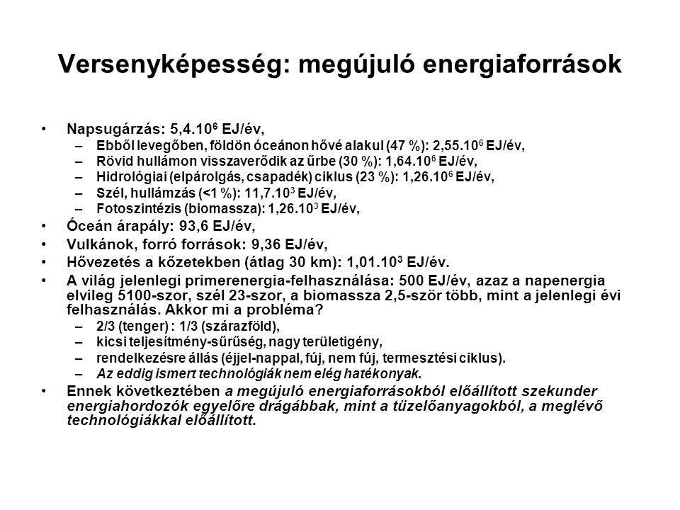 Versenyképesség: megújuló energiaforrások •Napsugárzás: 5,4.10 6 EJ/év, –Ebből levegőben, földön óceánon hővé alakul (47 %): 2,55.10 6 EJ/év, –Rövid h