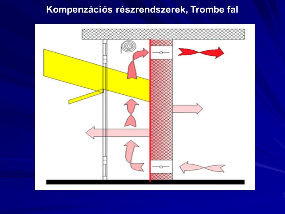 Kompenzációs részrendszerek, Trombe fal