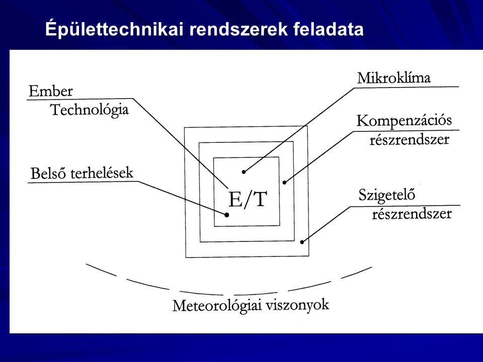 Épülettechnikai rendszerek feladata