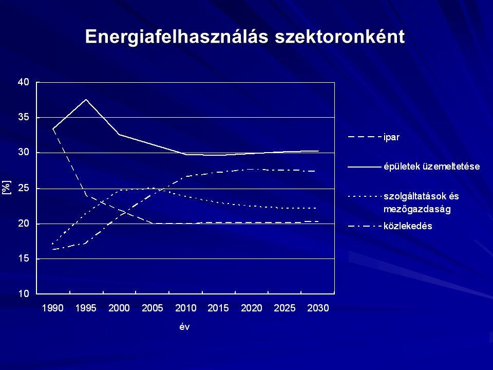 Energiafelhasználás szektoronként